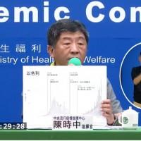 【武漢肺炎】台灣7/8零確診 指揮中心:日籍女學生相關之213名發燒或接觸者、抗體檢驗均陰性