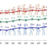 我國平均壽命創新高 內政部:全台灣最長壽城市在這!