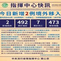 台灣9/5新增2例自菲律賓、印尼境外移入 累計確診492例