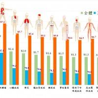 內政部:排除惡性腫瘤 台灣人平均壽命可提高近4歲
