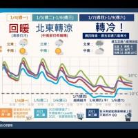 【注意保暖】7日寒流南下•北台灣極濕冷 11日續有冷空氣接力•高山降雪可期