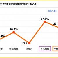 【台灣民意基金會•最新民調】美國新任總統拜登上台 6成5民眾不擔憂台美關係倒退
