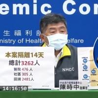更新【各縣市人數分布與防疫措施】台灣桃園醫院擴大隔離 匡列者增至3262人•桃園市最多