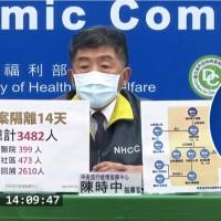 最新【各縣市人數分布與防疫措施】台灣桃園醫院擴大隔離 匡列者增為3482人•指揮中心緊急調動採檢貨櫃屋