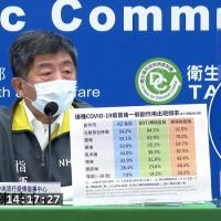 【武肺快訊】AZ疫苗接種最新策略出爐! 台灣指揮中心2/23宣布:兩劑至少間隔8週