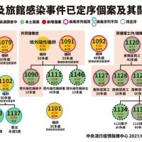 【最新足跡】病毒基因定序: 台灣桃機諾富特防疫旅館員工•與華航機師為同一群聚 印尼機師家庭為獨立個案