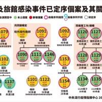 【華航諾富特案29人染疫】5/7新增6例病毒定序結果 恐有3大感染源
