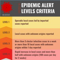 Taiwan's 4 epidemic warning levels