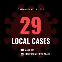Taiwan reports record 29 local COVID cases in one day