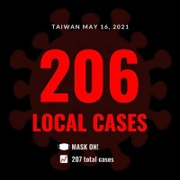 Taiwan announces 206 new local COVID cases