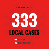 Taiwan reports 333 local COVID cases