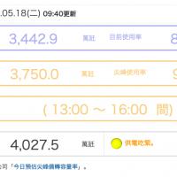 供電亮黃燈!台灣尚未達用電高峰 台電估備轉率僅7.40%系統供電餘裕已緊澀