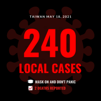 Taiwan reports 240 local COVID cases, 2 deaths