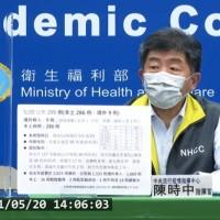 台灣5/20增286例本土、1人死亡 雙北以中和、萬華確診數最多
