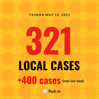 Taiwan reports 321 new local COVID cases, 400 added from last week