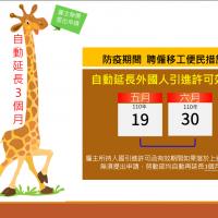 台灣續防疫!勞動部:外國人入國引進許可效期延長3個月 估逾8千位顧主受惠