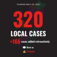 Taiwan reports 320 local COVID cases, 21 deaths, 166 backlog cases