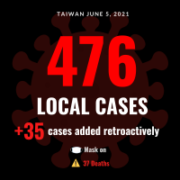 Taiwan reports 476 local COVID cases, record 37 deaths, 35 backlog cases
