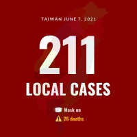Taiwan reports 211 local COVID cases, 26 deaths
