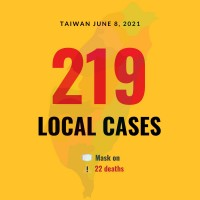 Taiwan reports 219 local COVID cases, 22 deaths