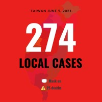 Taiwan reports 274 local COVID cases, 25 deaths
