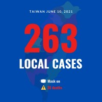 Taiwan reports 263 local COVID cases, 28 deaths