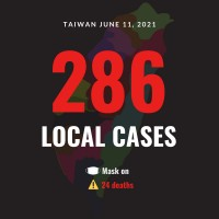 Taiwan reports 286 local COVID cases, 24 deaths