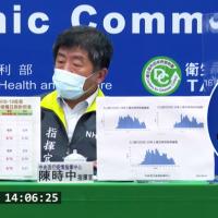 再增26死!台灣6/12新增250例確診 指揮中心說明中