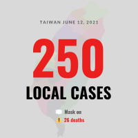Taiwan reports 250 local COVID cases, 26 deaths