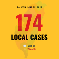 Taiwan reports 175 new COVID cases, 26 deaths