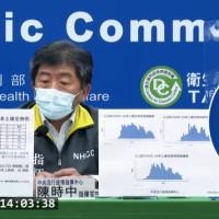 【雙北共140例】台灣6/14增185例本土、15死