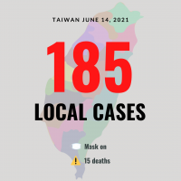 Taiwan reports 185 local COVID-19 cases, 15 deaths