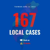 Taiwan reports 167 local COVID cases, 18 deaths