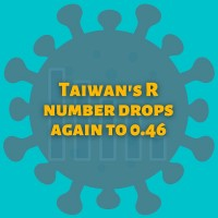 Taiwan's R number drops again to 0.46