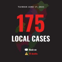 Taiwan reports 175 local COVID cases, 19 deaths