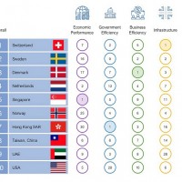 Taiwan ranked 8th in IMD world competitiveness rankings 2021
