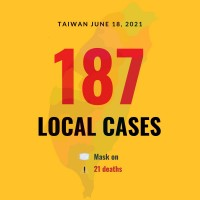 Taiwan reports 187 local COVID cases, 21 deaths
