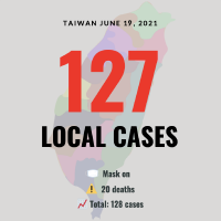 Taiwan reports 20 deaths, 127 local COVID cases