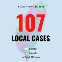 Taiwan reports 11 deaths, 107 local COVID cases
