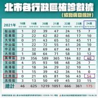 北台灣士林爆護理之家群聚案47人確診、3人死亡•單週確診超過萬華 北市衛生局:正調查是否隱匿疫情