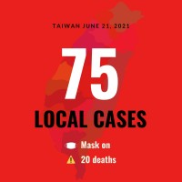 Taiwan reports 75 local COVID cases, 20 deaths