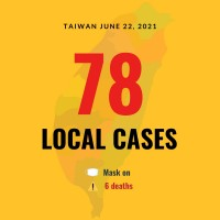 Taiwan reports 78 local COVID cases, 6 deaths