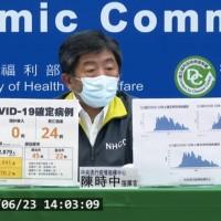 【台灣三級警戒再延長】6/23增104例本土、24死