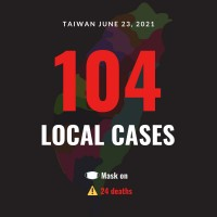 Taiwan reports 104 local COVID cases, 24 deaths