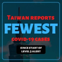 Taiwan sets another record low in cases since start of Level 3 alert
