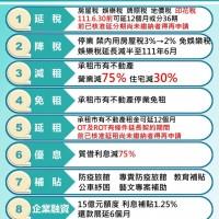 【台灣微解封】北市推9大紓困精進措施•5到7月減租、降租、延稅 建國花市先讓20%攤商進駐