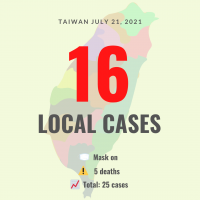 Taiwan reports 16 local COVID cases, 5 deaths