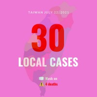 Taiwan reports 30 local COVID cases, 4 deaths