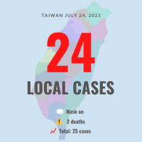 Taiwan reports 24 local COVID cases, 2 deaths