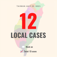 Taiwan confirms 12 new local COVID-19 cases, zero deaths